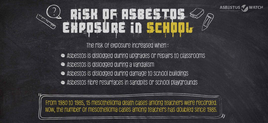 Goldcoast asbestos home removal testing school
