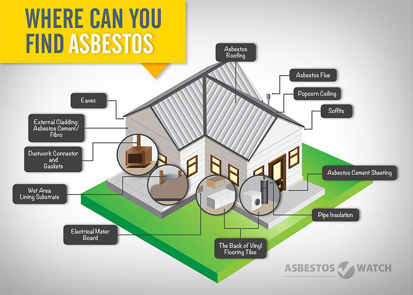 Where can you find asbestos